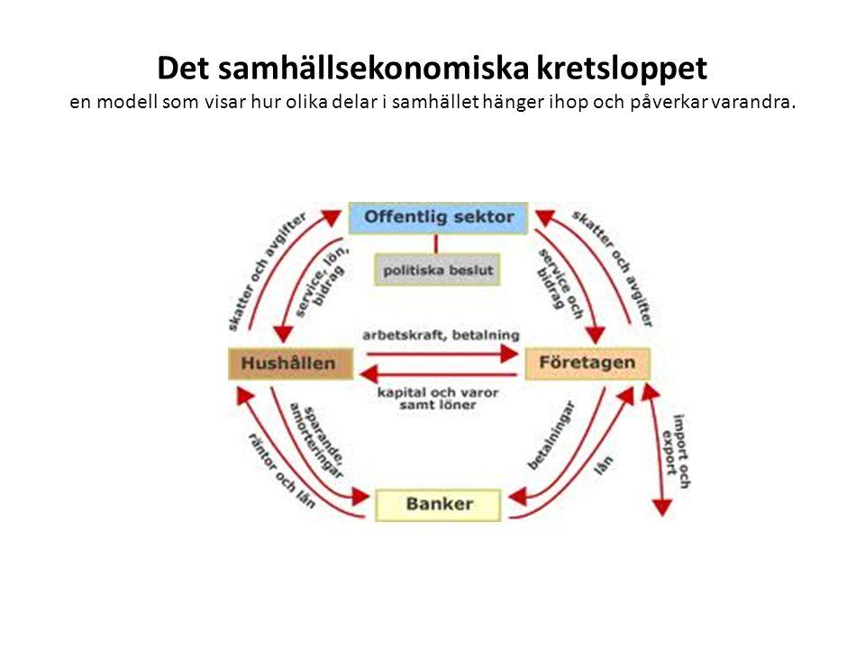 Det samhällsekonomiska kretsloppet en modell som visar hur olika delar i samhället hänger ihop och påverkar varandra.