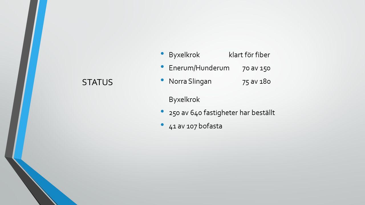 STATUS Byxelkrokklart för fiber Enerum/Hunderum70 av 150 Norra Slingan 75 av 180 Byxelkrok 250 av 640 fastigheter har beställt 41 av 107 bofasta