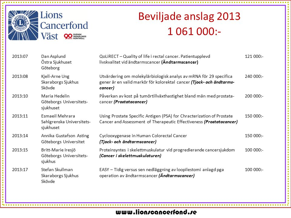 www.lionscancerfond.se Beviljade anslag 2013 1 061 000:- 2013:07Dan AsplundQoLiRECT – Quality of life i rectal cancer.