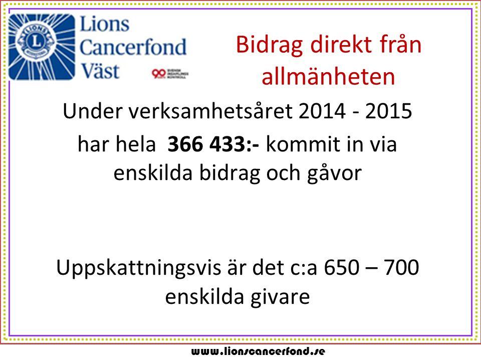 www.lionscancerfond.se Bidrag direkt från allmänheten Under verksamhetsåret 2014 - 2015 har hela 366 433:- kommit in via enskilda bidrag och gåvor Uppskattningsvis är det c:a 650 – 700 enskilda givare
