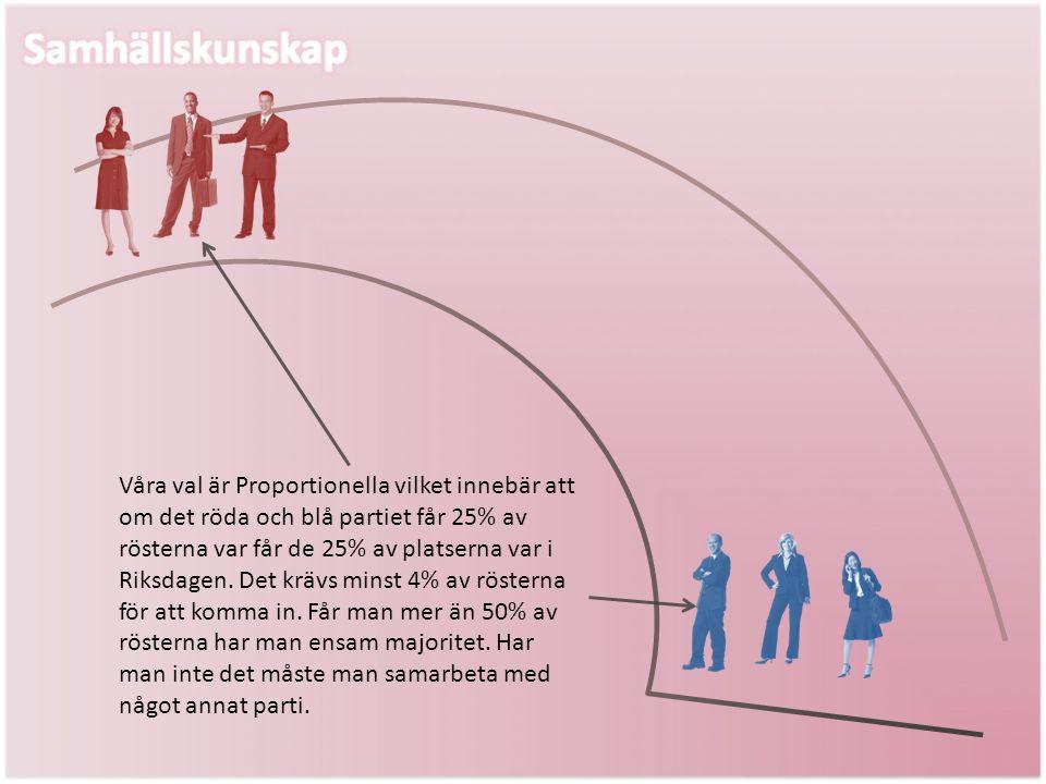 Våra val är Proportionella vilket innebär att om det röda och blå partiet får 25% av rösterna var får de 25% av platserna var i Riksdagen. Det krävs m