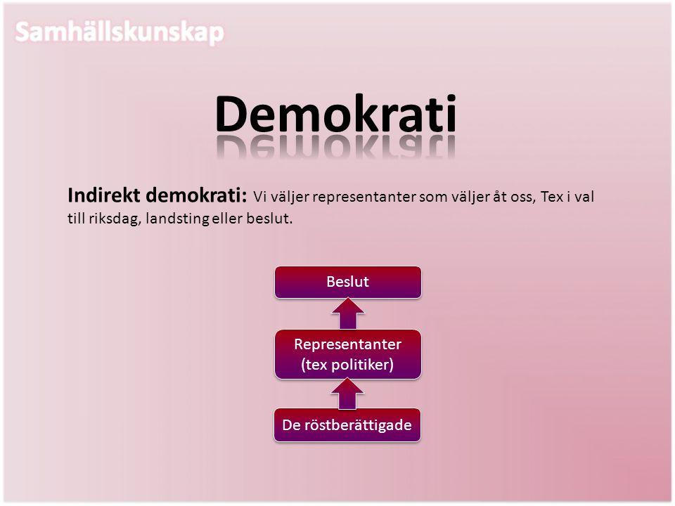 Indirekt demokrati: Vi väljer representanter som väljer åt oss, Tex i val till riksdag, landsting eller beslut. Beslut Representanter (tex politiker)