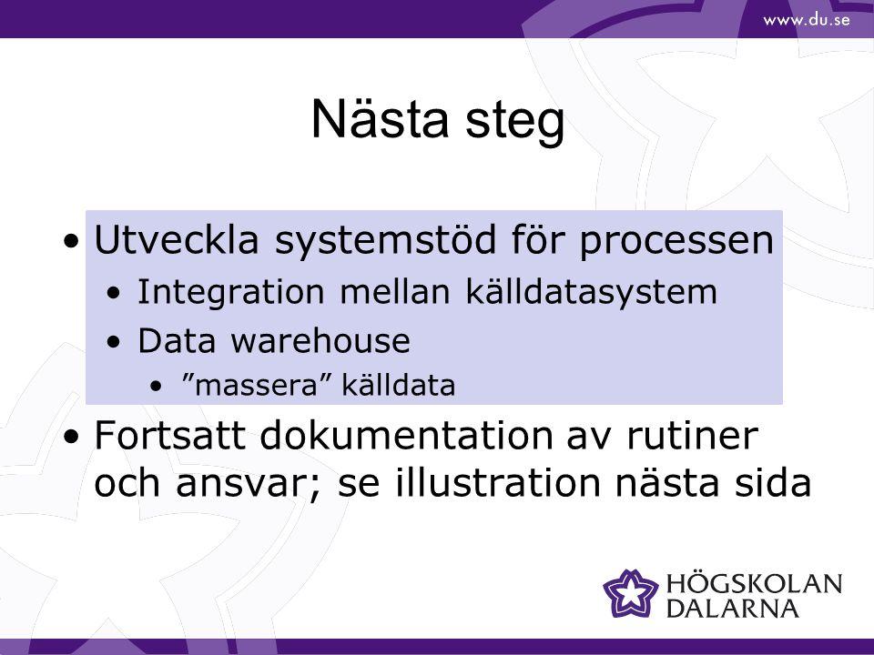 Nästa steg Utveckla systemstöd för processen Integration mellan källdatasystem Data warehouse massera källdata Fortsatt dokumentation av rutiner och ansvar; se illustration nästa sida
