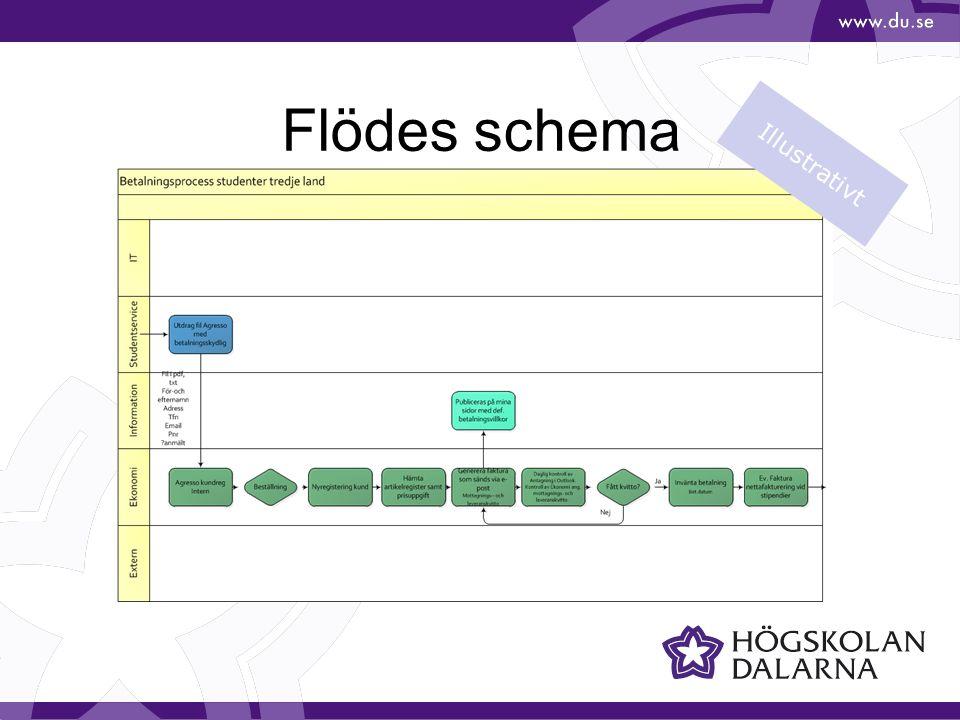 Flödes schema Illustrativt