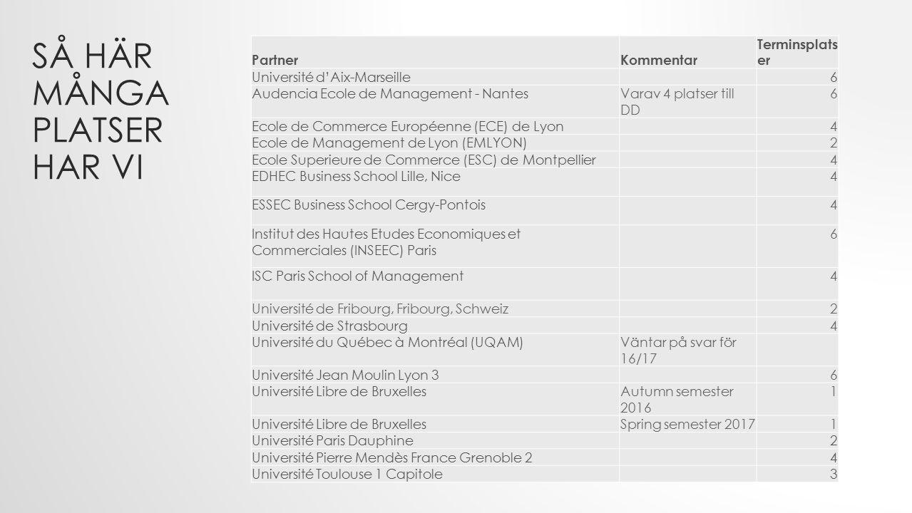 PartnerKommentar Terminsplats er Université d'Aix-Marseille6 Audencia Ecole de Management - NantesVarav 4 platser till DD 6 Ecole de Commerce Européenne (ECE) de Lyon4 Ecole de Management de Lyon (EMLYON)2 Ecole Superieure de Commerce (ESC) de Montpellier4 EDHEC Business School Lille, Nice4 ESSEC Business School Cergy-Pontois4 Institut des Hautes Etudes Economiques et Commerciales (INSEEC) Paris 6 ISC Paris School of Management4 Université de Fribourg, Fribourg, Schweiz2 Université de Strasbourg4 Université du Québec à Montréal (UQAM)Väntar på svar för 16/17 Université Jean Moulin Lyon 36 Université Libre de BruxellesAutumn semester 2016 1 Université Libre de BruxellesSpring semester 20171 Université Paris Dauphine2 Université Pierre Mendès France Grenoble 24 Université Toulouse 1 Capitole3 SÅ HÄR MÅNGA PLATSER HAR VI