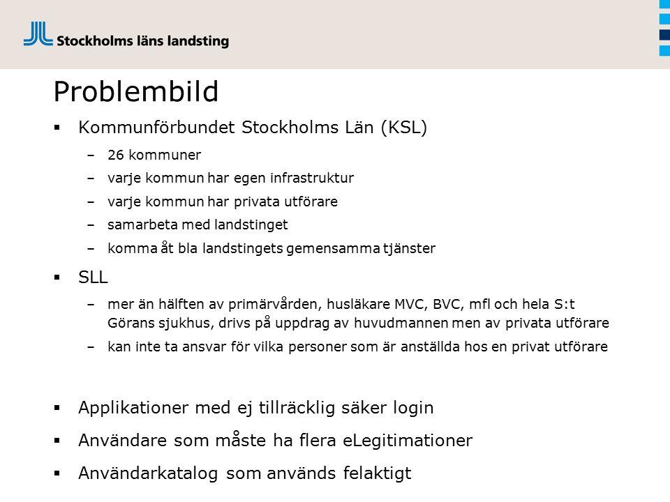 Problembild  Kommunförbundet Stockholms Län (KSL) –26 kommuner –varje kommun har egen infrastruktur –varje kommun har privata utförare –samarbeta med landstinget –komma åt bla landstingets gemensamma tjänster  SLL –mer än hälften av primärvården, husläkare MVC, BVC, mfl och hela S:t Görans sjukhus, drivs på uppdrag av huvudmannen men av privata utförare –kan inte ta ansvar för vilka personer som är anställda hos en privat utförare  Applikationer med ej tillräcklig säker login  Användare som måste ha flera eLegitimationer  Användarkatalog som används felaktigt