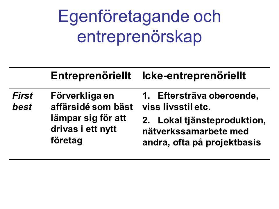 Egenföretagande och entreprenörskap EntreprenörielltIcke-entreprenöriellt First best Förverkliga en affärsidé som bäst lämpar sig för att drivas i ett nytt företag 1.