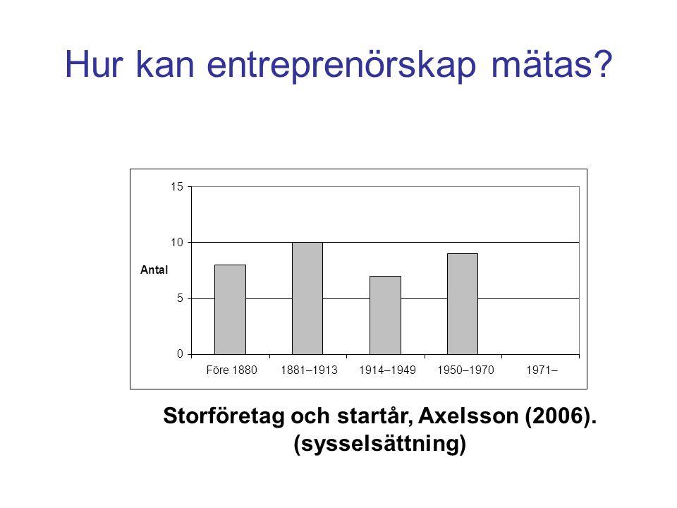 Hur kan entreprenörskap mätas. Storföretag och startår, Axelsson (2006).