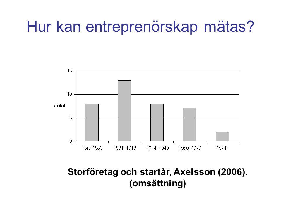 Hur kan entreprenörskap mätas Storföretag och startår, Axelsson (2006). (omsättning)