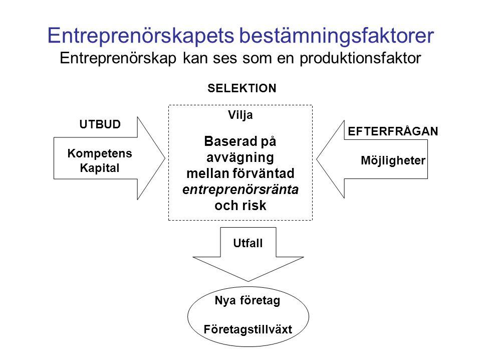 Vilja Baserad på avvägning mellan förväntad entreprenörsränta och risk SELEKTION Utfall Nya företag Företagstillväxt Entreprenörskapets bestämningsfaktorer Entreprenörskap kan ses som en produktionsfaktor EFTERFRÅGAN Möjligheter UTBUD Kompetens Kapital