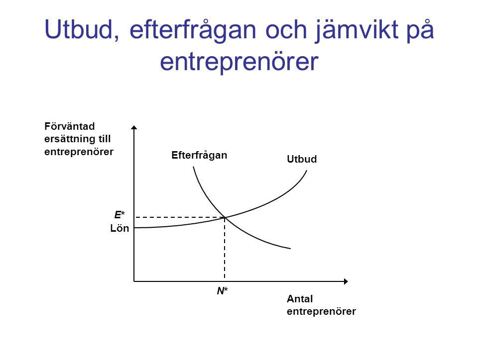 Utbud, efterfrågan och jämvikt på entreprenörer Utbud Efterfrågan Antal entreprenörer Förväntad ersättning till entreprenörer N*N* E*E* Lön