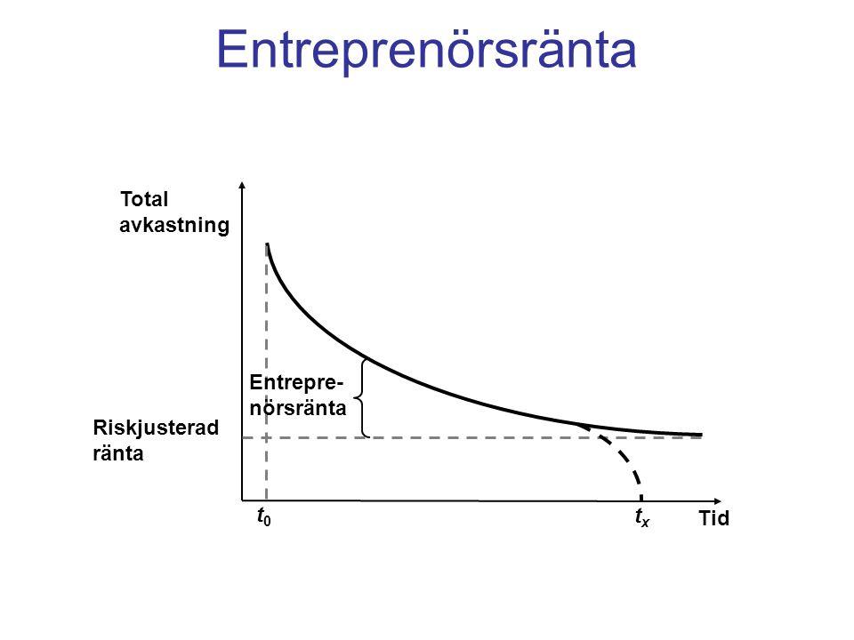 Entreprenörsränta Riskjusterad ränta t0t0 Total avkastning Entrepre- nörsränta Tid txtx