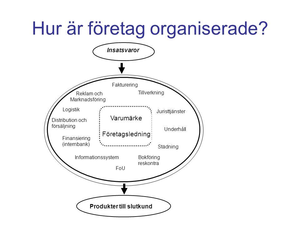 Hur är företag organiserade.
