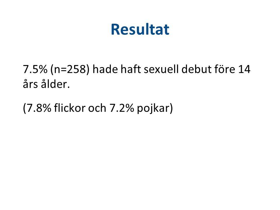 Resultat 7.5% (n=258) hade haft sexuell debut före 14 års ålder. (7.8% flickor och 7.2% pojkar)