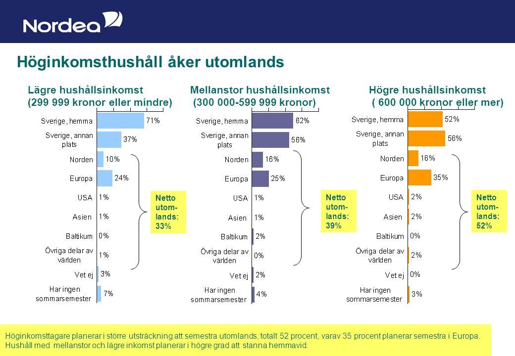 Sida 11 Höginkomsthushåll åker utomlands Lägre hushållsinkomst (299 999 kronor eller mindre) Mellanstor hushållsinkomst (300 000-599 999 kronor) Högre hushållsinkomst ( 600 000 kronor eller mer) Höginkomsttagare planerar i större utsträckning att semestra utomlands, totalt 52 procent, varav 35 procent planerar semestra i Europa.