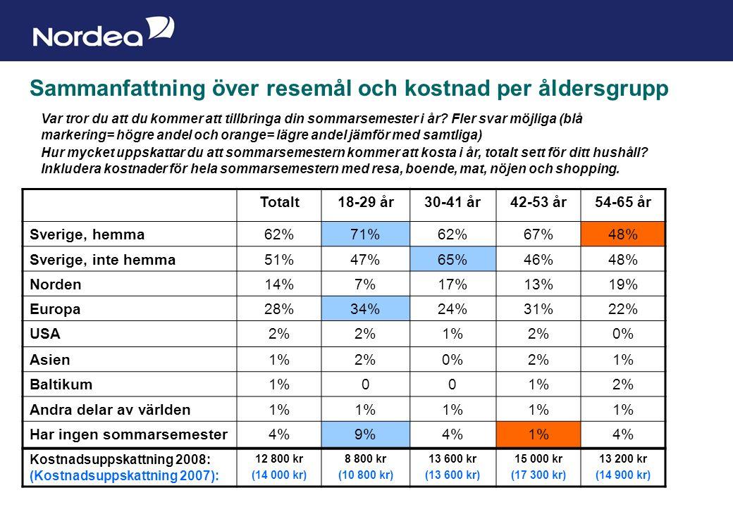 Sida 13 Sammanfattning över resemål och kostnad per åldersgrupp Totalt18-29 år30-41 år42-53 år54-65 år Sverige, hemma62%71%62%67%48% Sverige, inte hemma51%47%65%46%48% Norden14%7%17%13%19% Europa28%34%24%31%22% USA2% 1%2%0% Asien1%2%0%2%1% Baltikum1%00 2% Andra delar av världen1% Har ingen sommarsemester4%9%4%1%4% Kostnadsuppskattning 2008: (Kostnadsuppskattning 2007): 12 800 kr (14 000 kr) 8 800 kr (10 800 kr) 13 600 kr (13 600 kr) 15 000 kr (17 300 kr) 13 200 kr (14 900 kr) Var tror du att du kommer att tillbringa din sommarsemester i år.