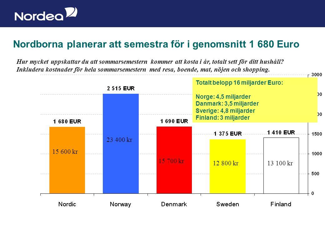 Sida 14 Nordborna planerar att semestra för i genomsnitt 1 680 Euro Hur mycket uppskattar du att sommarsemestern kommer att kosta i år, totalt sett för ditt hushåll.