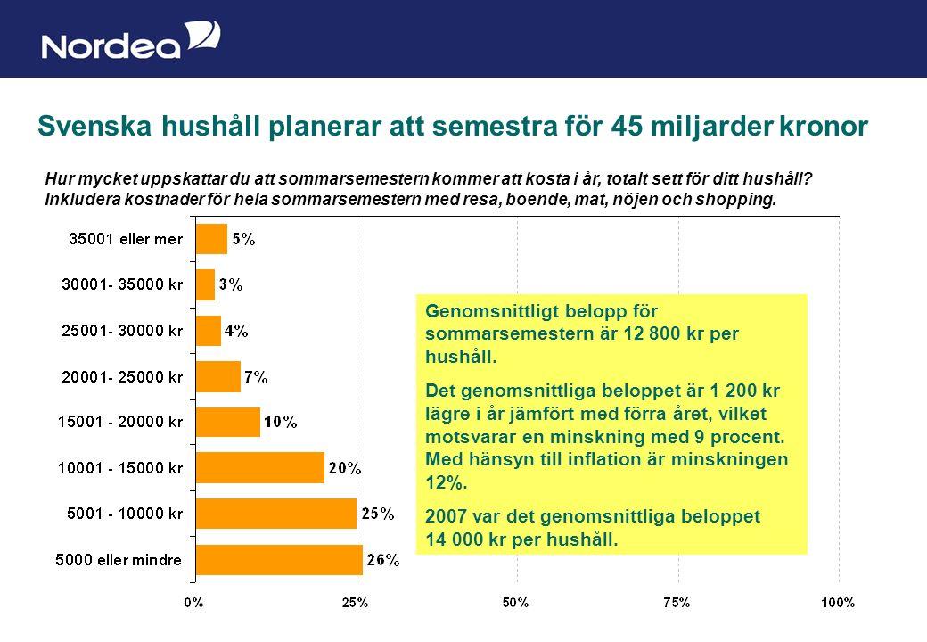 Sida 3 Svenska hushåll planerar att semestra för 45 miljarder kronor Hur mycket uppskattar du att sommarsemestern kommer att kosta i år, totalt sett för ditt hushåll.