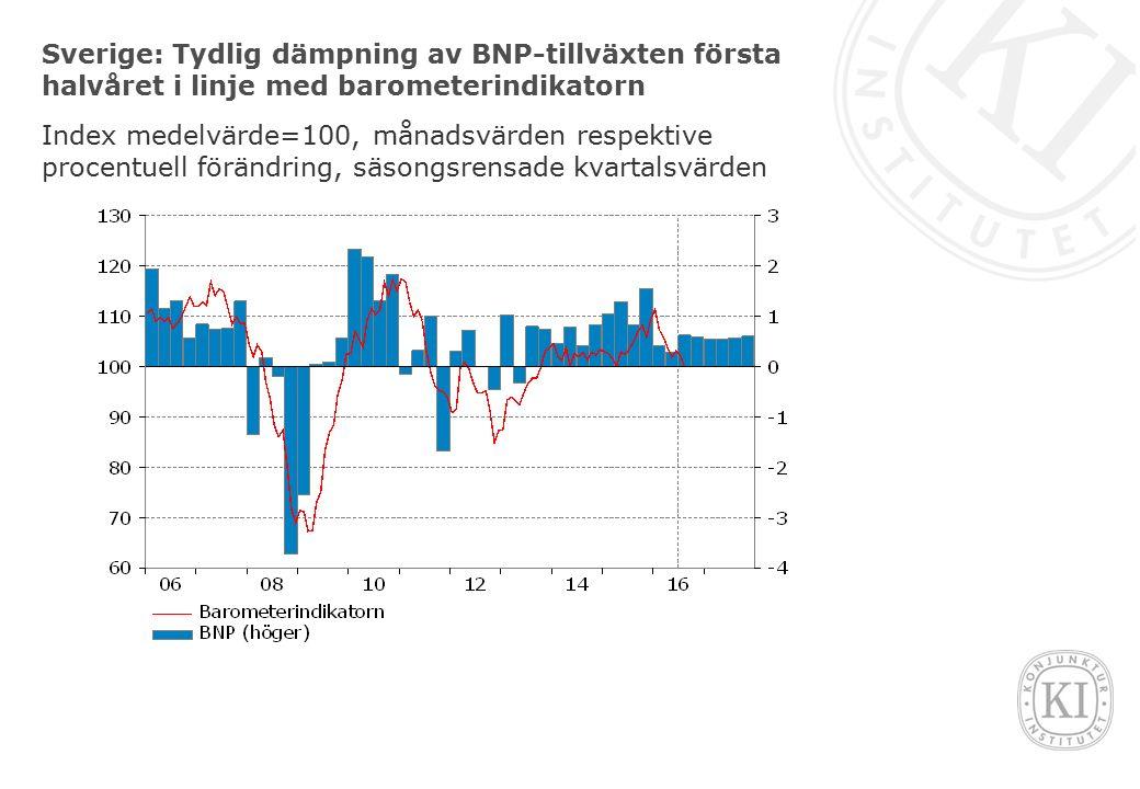 Sverige: Tydlig dämpning av BNP-tillväxten första halvåret i linje med barometerindikatorn Index medelvärde=100, månadsvärden respektive procentuell förändring, säsongsrensade kvartalsvärden