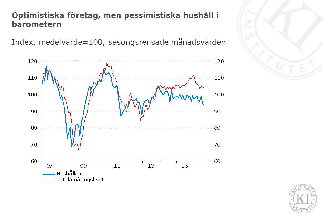 Optimistiska företag, men pessimistiska hushåll i barometern Index, medelvärde=100, säsongsrensade månadsvärden
