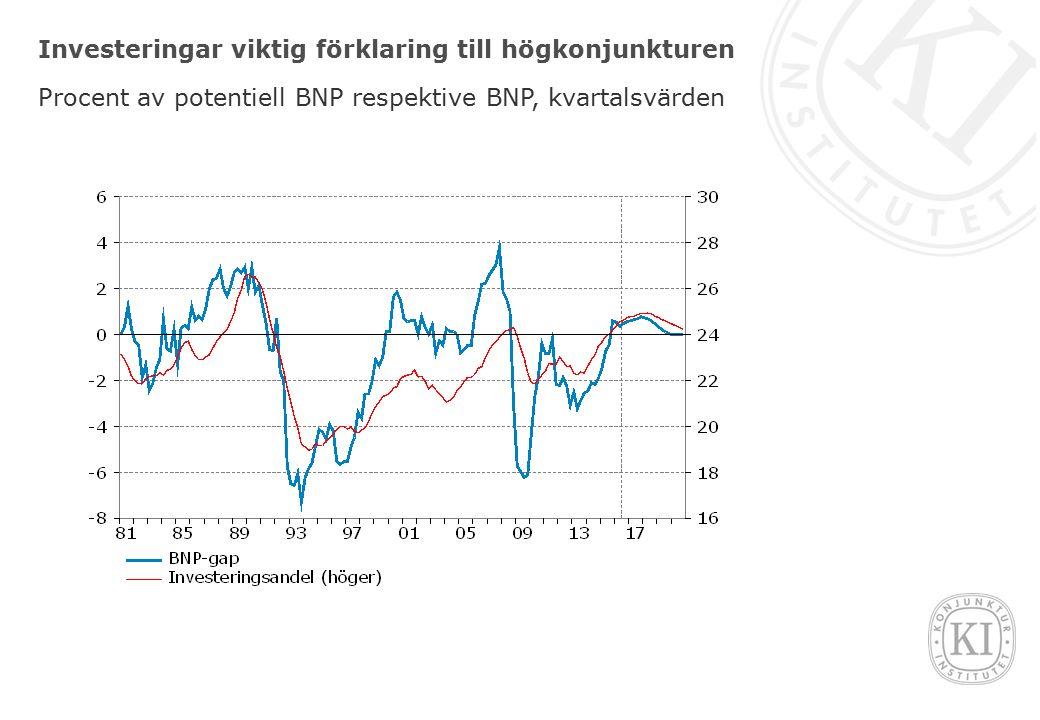 Investeringar viktig förklaring till högkonjunkturen Procent av potentiell BNP respektive BNP, kvartalsvärden