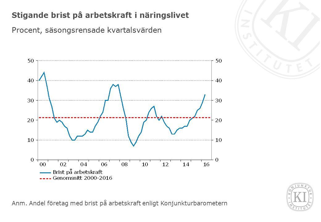 Stigande brist på arbetskraft i näringslivet Procent, säsongsrensade kvartalsvärden Anm.
