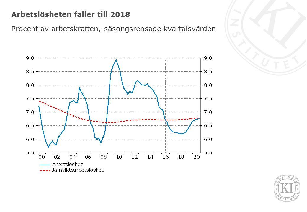 Arbetslösheten faller till 2018 Procent av arbetskraften, säsongsrensade kvartalsvärden