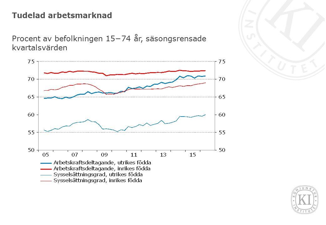 Tudelad arbetsmarknad Procent av befolkningen 15−74 år, säsongsrensade kvartalsvärden
