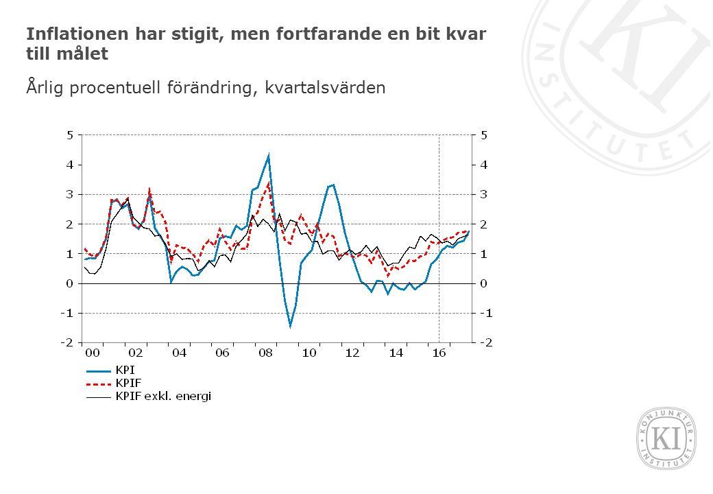 Inflationen har stigit, men fortfarande en bit kvar till målet Årlig procentuell förändring, kvartalsvärden