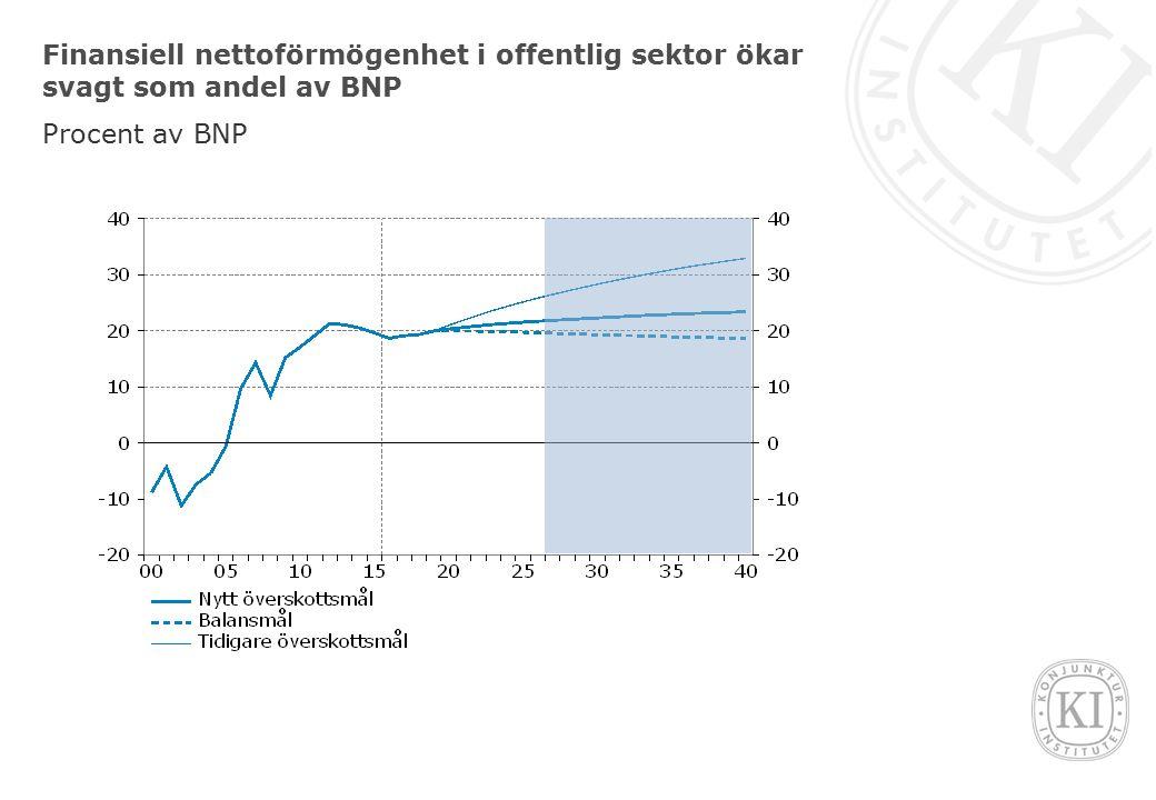 Finansiell nettoförmögenhet i offentlig sektor ökar svagt som andel av BNP Procent av BNP