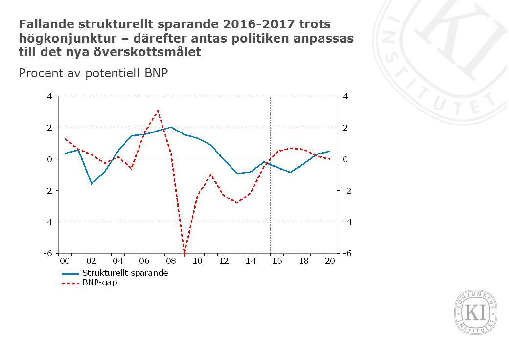 Fallande strukturellt sparande 2016-2017 trots högkonjunktur – därefter antas politiken anpassas till det nya överskottsmålet Procent av potentiell BNP