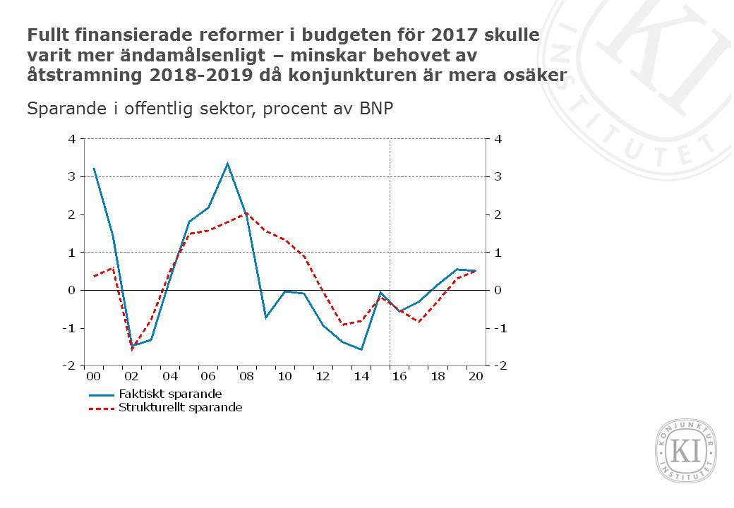 Fullt finansierade reformer i budgeten för 2017 skulle varit mer ändamålsenligt – minskar behovet av åtstramning 2018-2019 då konjunkturen är mera osäker Sparande i offentlig sektor, procent av BNP