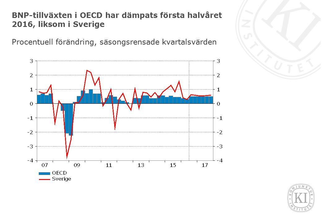 BNP-tillväxten i OECD har dämpats första halvåret 2016, liksom i Sverige Procentuell förändring, säsongsrensade kvartalsvärden