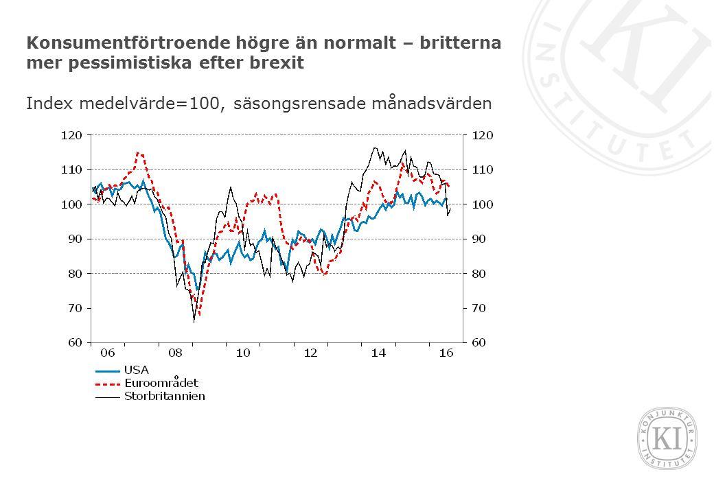 Konsumentförtroende högre än normalt – britterna mer pessimistiska efter brexit Index medelvärde=100, säsongsrensade månadsvärden