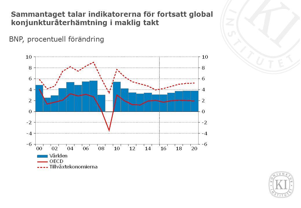 Sammantaget talar indikatorerna för fortsatt global konjunkturåterhämtning i maklig takt BNP, procentuell förändring