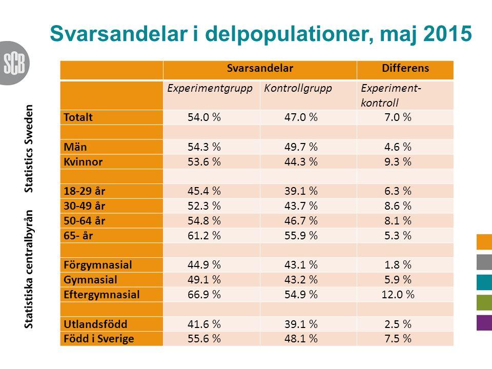 Svarsandelar i delpopulationer, maj 2015 SvarsandelarDifferens ExperimentgruppKontrollgrupp Experiment- kontroll Totalt54.0 %47.0 % 7.0 % Män 54.3 %49.7 %4.6 % Kvinnor 53.6 %44.3 %9.3 % 18-29 år 45.4 %39.1 %6.3 % 30-49 år52.3 %43.7 % 8.6 % 50-64 år 54.8 %46.7 %8.1 % 65- år61.2 %55.9 % 5.3 % Förgymnasial 44.9 %43.1 %1.8 % Gymnasial 49.1 %43.2 %5.9 % Eftergymnasial 66.9 %54.9 %12.0 % Utlandsfödd 41.6 %39.1 %2.5 % Född i Sverige 55.6 %48.1 %7.5 %