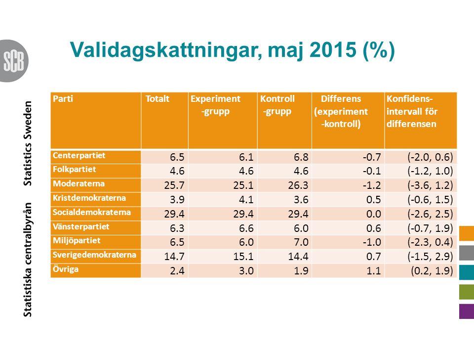 Validagskattningar, maj 2015 (%) PartiTotaltExperiment -grupp Kontroll -grupp Differens (experiment -kontroll) Konfidens- intervall för differensen Centerpartiet 6.56.16.8-0.7(-2.0, 0.6) Folkpartiet 4.6 -0.1(-1.2, 1.0) Moderaterna 25.725.126.3-1.2(-3.6, 1.2) Kristdemokraterna 3.94.13.60.5(-0.6, 1.5) Socialdemokraterna 29.4 0.0(-2.6, 2.5) Vänsterpartiet 6.36.66.00.6(-0.7, 1.9) Miljöpartiet 6.56.07.0(-2.3, 0.4) Sverigedemokraterna 14.715.114.40.7(-1.5, 2.9) Övriga 2.43.01.91.1(0.2, 1.9)