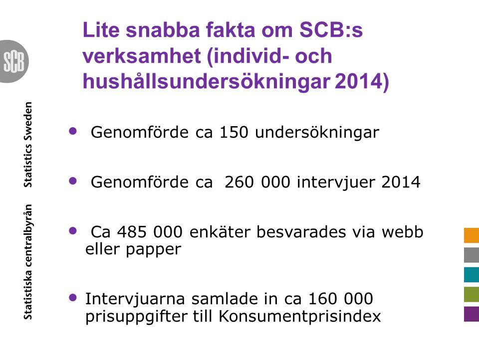 Lite snabba fakta om SCB:s verksamhet (individ- och hushållsundersökningar 2014) Genomförde ca 150 undersökningar Genomförde ca 260 000 intervjuer 201