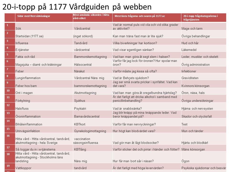 20-i-topp på 1177 Vårdguiden på webben Sidor med flest sidvisningar Mest använda sökorden i hitta vård-söket Mest lästa frågorna och svaren på 1177.se20-i-topp frågekategorierna i frågetjänsten 1 Sök Vårdcentral Vad är normal puls vid vila och vid olika grader av aktivitet?Mage och tarm 2 Startsidan (1177.se)(inget sökord)Kan man träna fast man är lite sjuk?Övriga behandlingar 3 Influensa TandvårdVilka biverkningar har kortison?Hud och hår 4 E-tjänster vårdcentralVad visar egentligen sänkan?Läkemedel 5 Fakta och råd BarnmorskemottagningVad kan man göra åt segt slem i halsen?Leder, muskler och skelett 6 Magsjuka – diarré och kräkningar Hälsocentral Varför får jag lock för öronen.