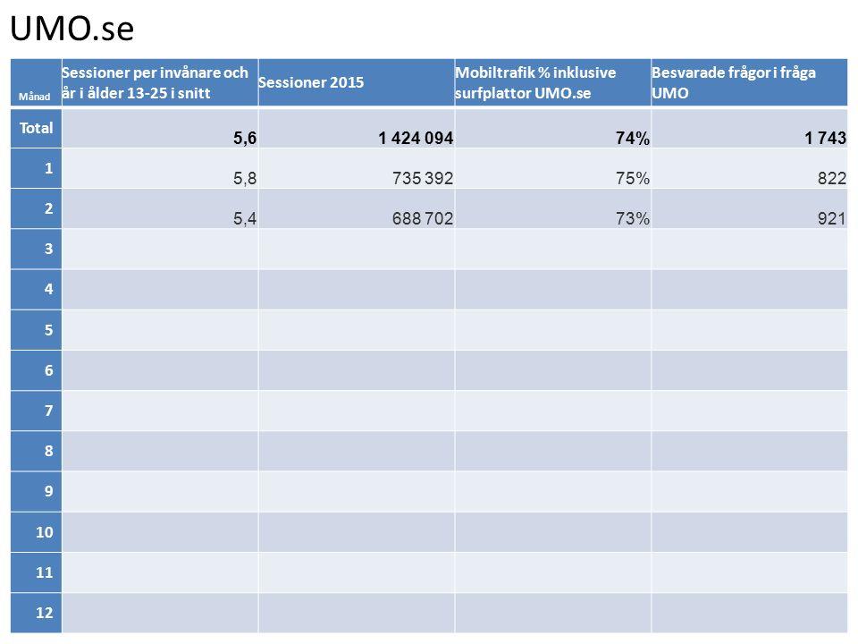 UMO.se Månad Sessioner per invånare och år i ålder 13-25 i snitt Sessioner 2015 Mobiltrafik % inklusive surfplattor UMO.se Besvarade frågor i fråga UMO Total 5,61 424 09474%1 743 1 5,8735 39275%822 2 5,4688 70273%921 3 4 5 6 7 8 9 10 11 12
