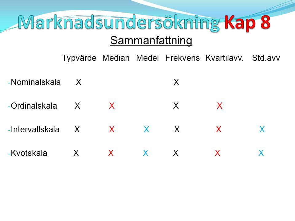 Sammanfattning Typvärde Median Medel Frekvens Kvartilavv.
