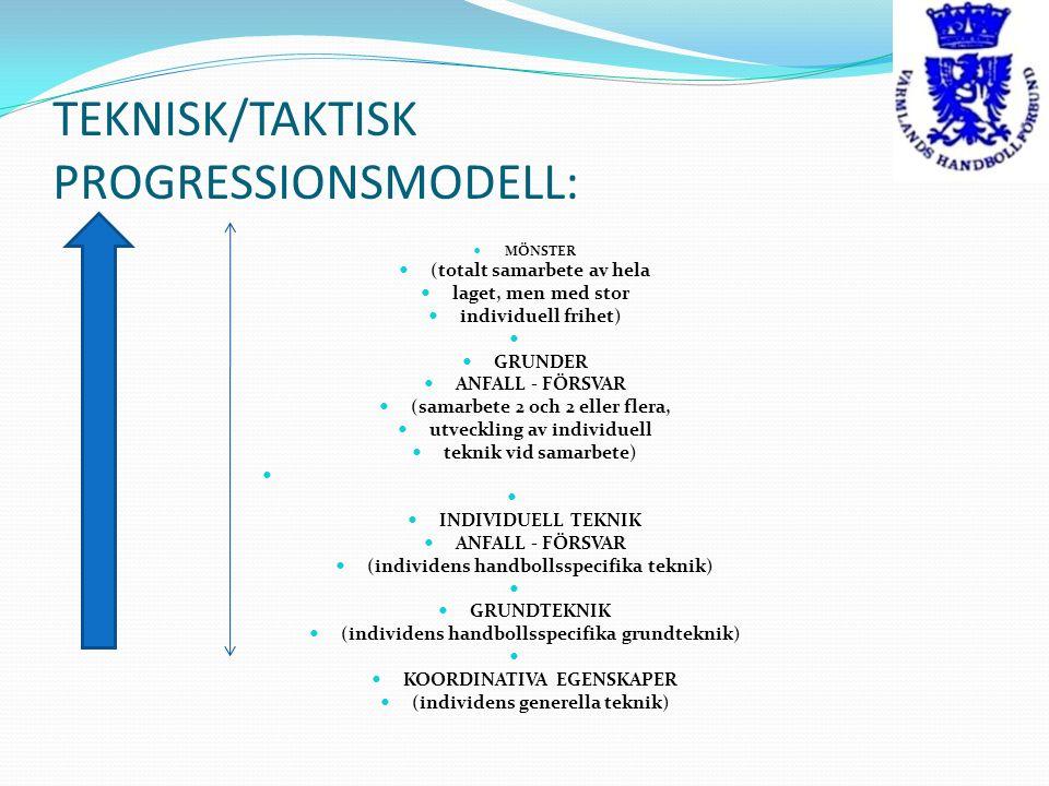 TEKNISK/TAKTISK PROGRESSIONSMODELL: MÖNSTER (totalt samarbete av hela laget, men med stor individuell frihet) GRUNDER ANFALL - FÖRSVAR (samarbete 2 oc