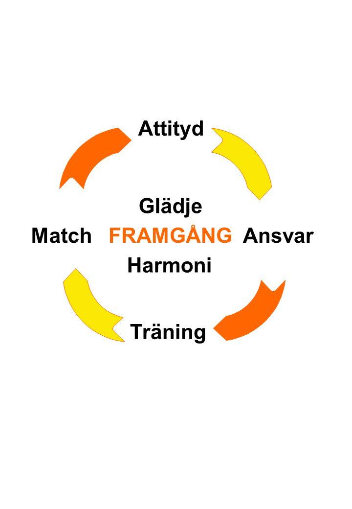 Attityd MatchAnsvar Träning Harmoni Glädje FRAMGÅNG