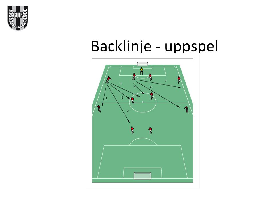 Backlinje - uppspel