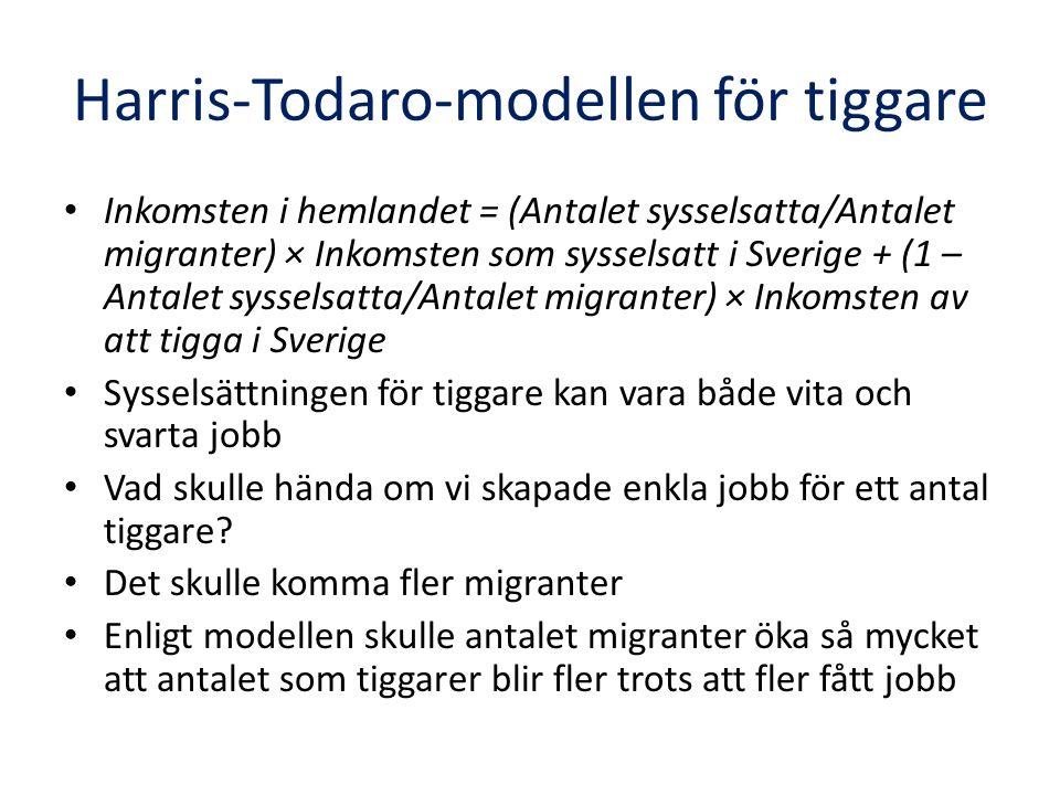 Harris-Todaro-modellen för tiggare Inkomsten i hemlandet = (Antalet sysselsatta/Antalet migranter) × Inkomsten som sysselsatt i Sverige + (1 – Antalet sysselsatta/Antalet migranter) × Inkomsten av att tigga i Sverige Sysselsättningen för tiggare kan vara både vita och svarta jobb Vad skulle hända om vi skapade enkla jobb för ett antal tiggare.