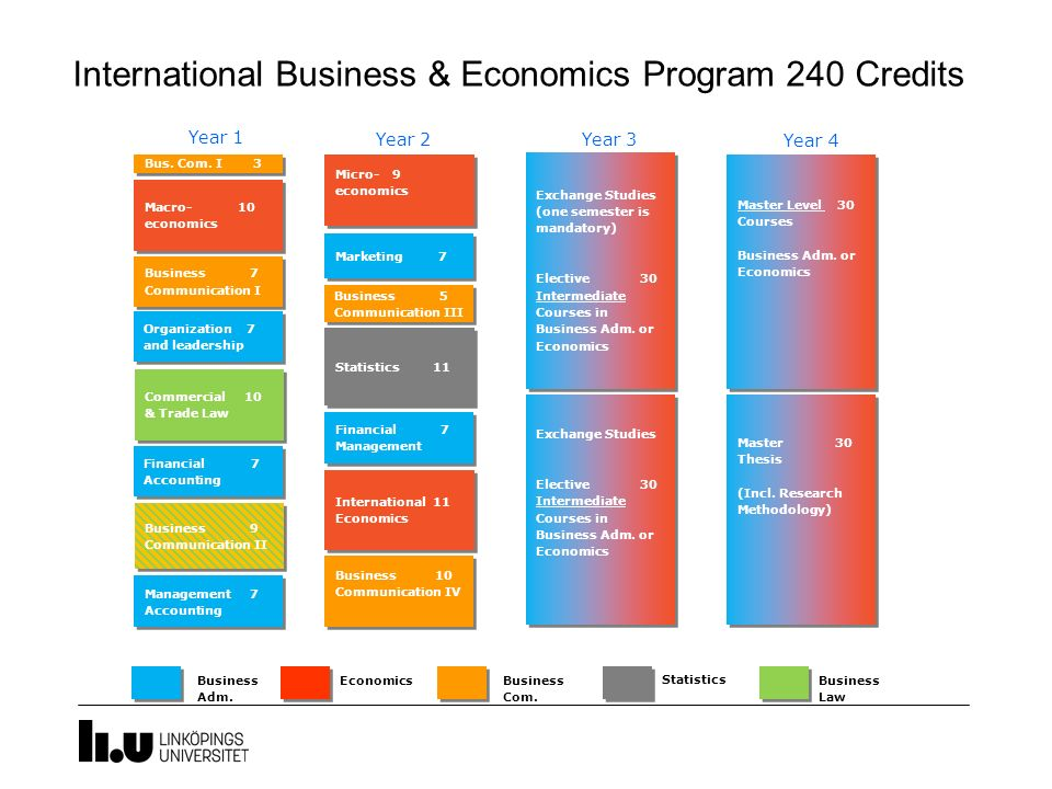 International Business & Economics Program 240 Credits Commercial 10 & Trade Law Commercial 10 & Trade Law Financial 7 Accounting Financial 7 Accounti
