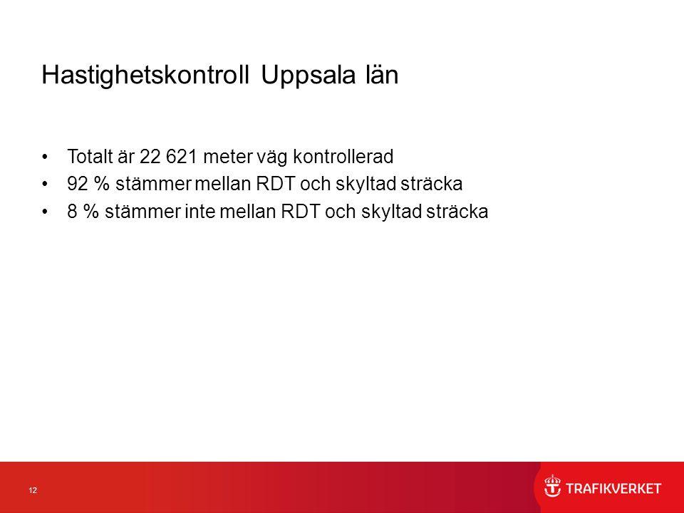 12 Hastighetskontroll Uppsala län Totalt är 22 621 meter väg kontrollerad 92 % stämmer mellan RDT och skyltad sträcka 8 % stämmer inte mellan RDT och skyltad sträcka
