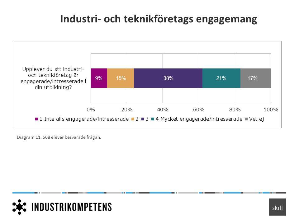 Industri- och teknikföretags engagemang Diagram 11. 568 elever besvarade frågan.