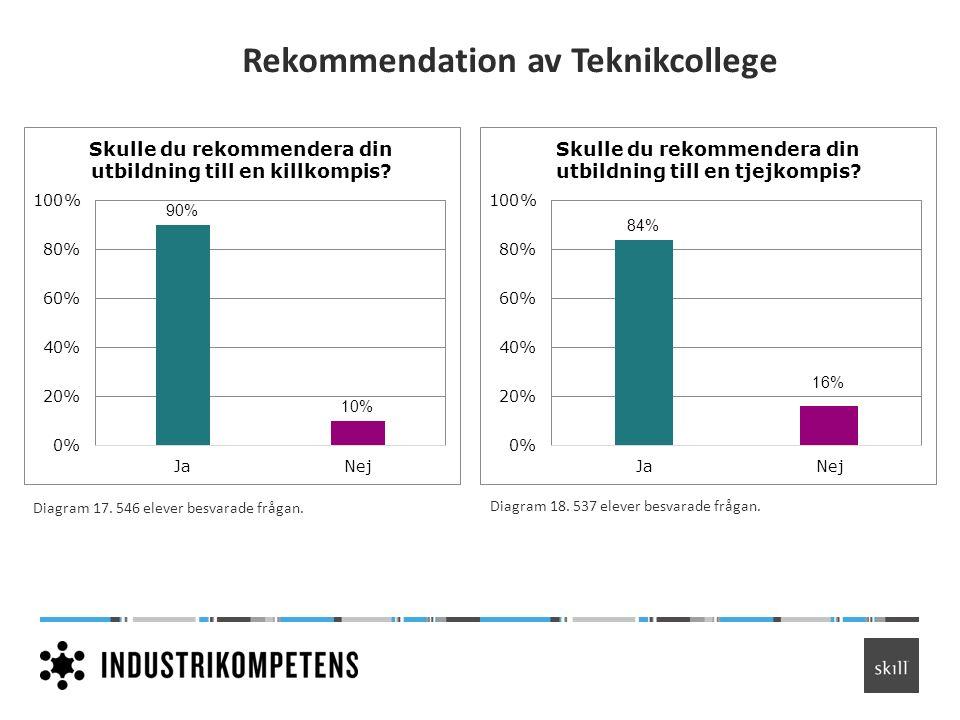 Rekommendation av Teknikcollege Diagram 17. 546 elever besvarade frågan. Diagram 18. 537 elever besvarade frågan.