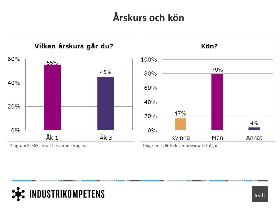 Årskurs och kön Diagram 3. 565 elever besvarade frågan.Diagram 4. 606 elever besvarade frågan.